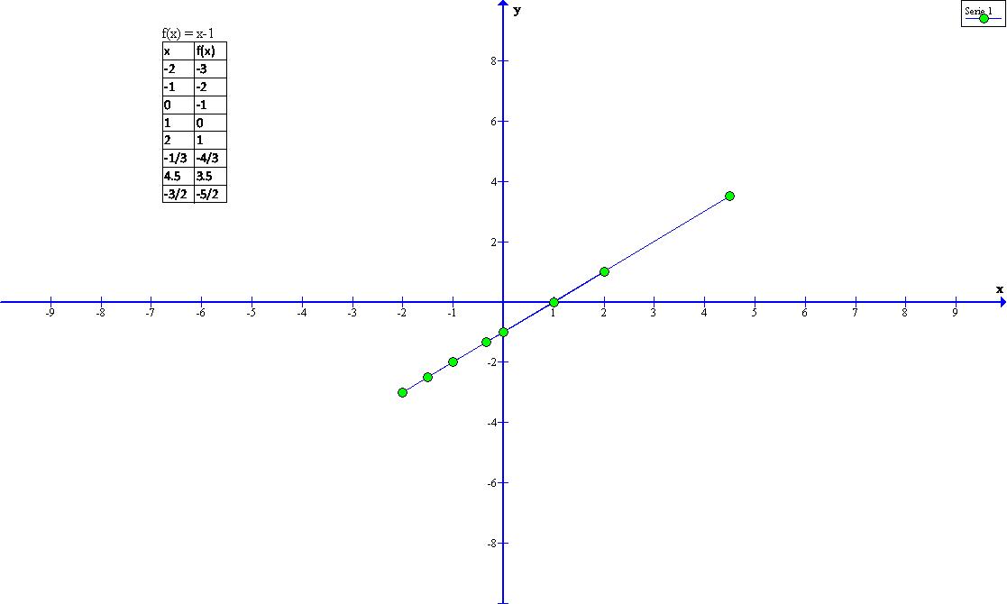 calculo diferencial grafica de la funcion f x x 1. Black Bedroom Furniture Sets. Home Design Ideas