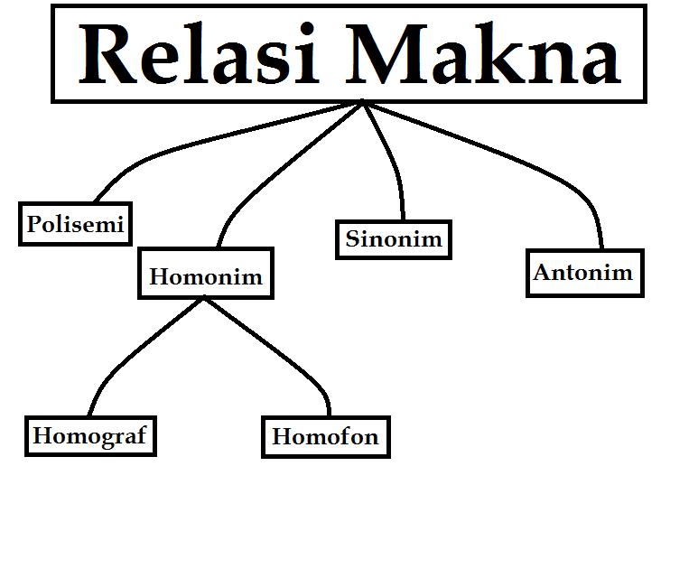 Relasi Makna Anwar Blog S