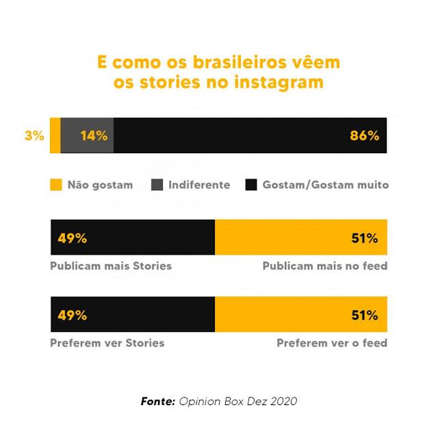 Os brasileiros adoram os Stories no Instagram e assistem várias vezes ao dia! saiba como bombar seu Instagram da forma correta.