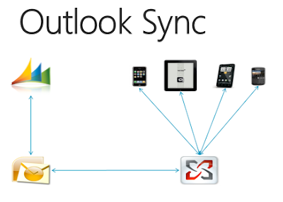Synchronization-Microsoft-CRM-System-and-Outlook