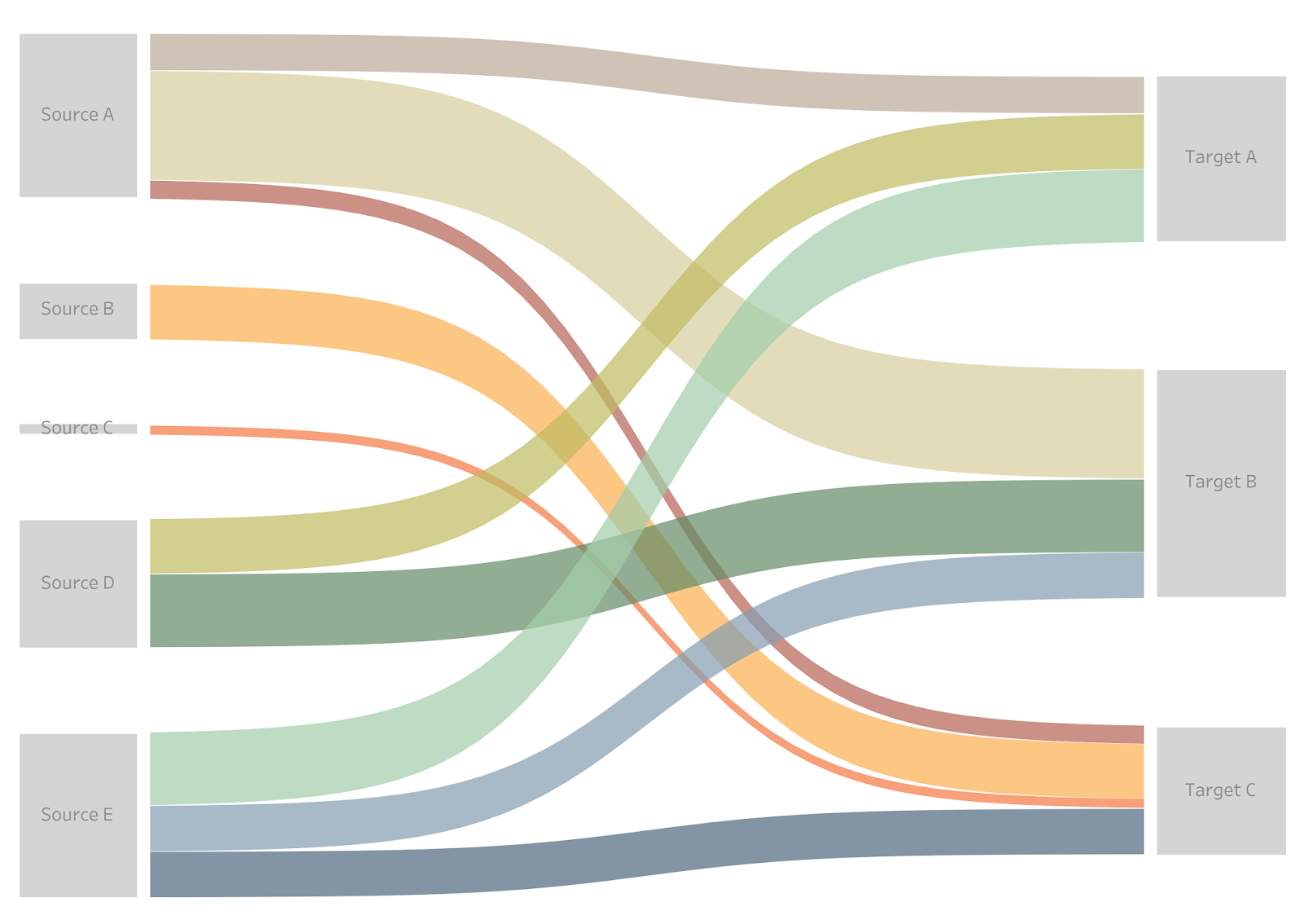 rodrigo calloni mentioned to me that he wanted to create a visualization for the upcoming 2018 fifa world cup his idea was to create a sankey diagram  [ 1600 x 1134 Pixel ]