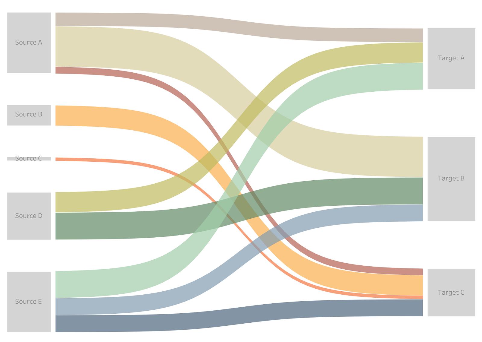 Chart Templates Part 1 Sankeys