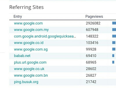 Keywords Paling Popular Sepanjang Masa Di Aynorablogs