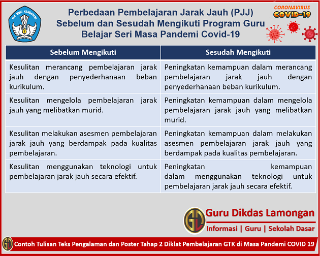 Contoh Tulisan Teks Pengalaman dan Poster Tahap 2 Diklat Pembelajaran GTK di Masa Pandemi COVID 19