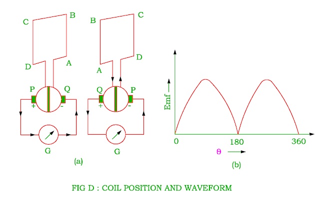 coil position and waveform