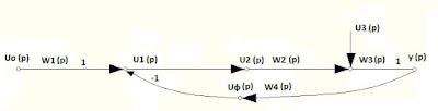 Граф состояния объекта (ГСО)