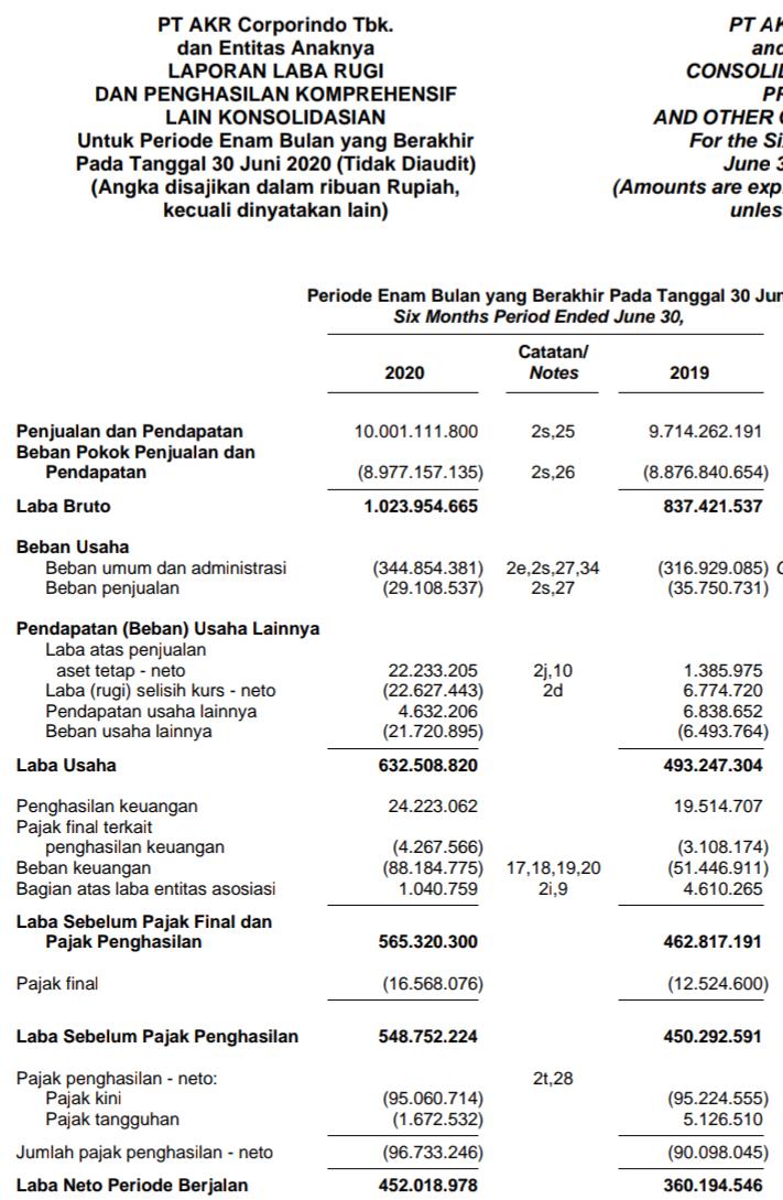 Laporan keuangan AKR Corporindo Tbk  Kuartal II tahun 2020