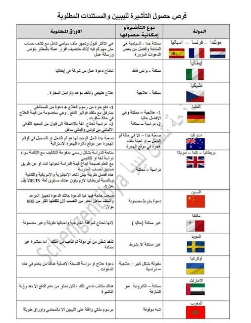 فرص حصول شنقن التأشيرة  الليبيين المستندات المطلوبة
