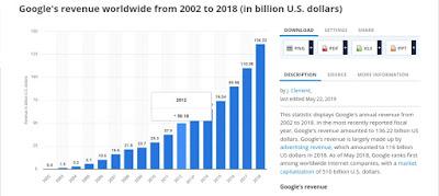 Lợi nhuận của Google