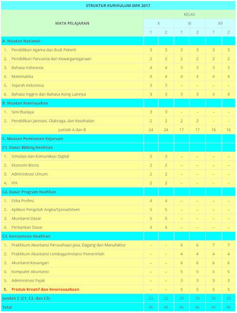 Struktur Kurikulum SMK 2017 Bisnis dan Manajemen | Akuntansi dan Keuangan Lembaga