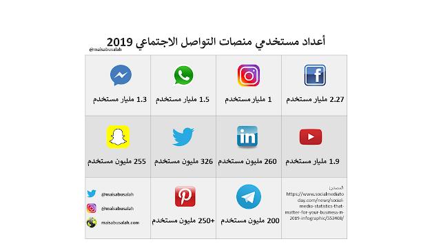 إحصائيات  منصات التواصل الاجتماعي2019 #انفوجرافيك