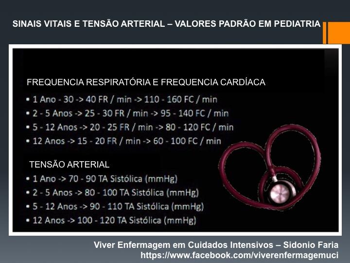 Suficiente Viver Enfermagem em Cuidados Intensivos: TABELA DE SINAIS VITAIS  ED09