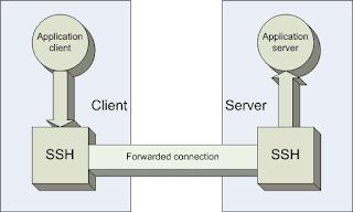 SSH port Forward