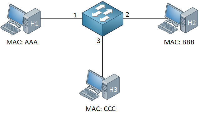 ثلاثة أجهزة كمبيوتر متصلة بالتبديل