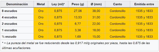 Tesoro de Hernan Cortes quizá encontrado Tabla%2BEscudos%2Bde%2Boro