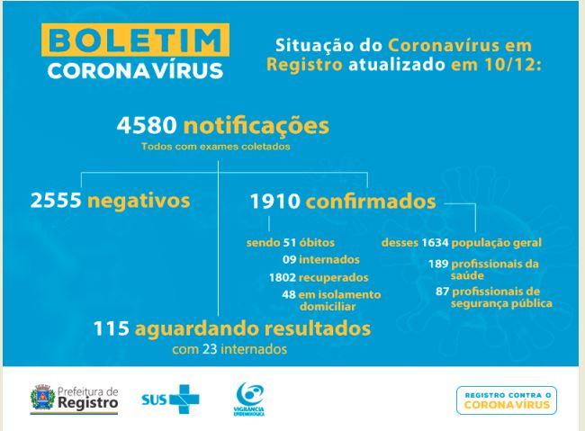 Registro-SP confirma novo óbito e soma 51 mortes por  Coronavirus - Covid-19