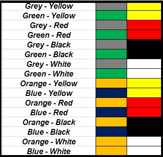 E1 Color Coding details for PDH