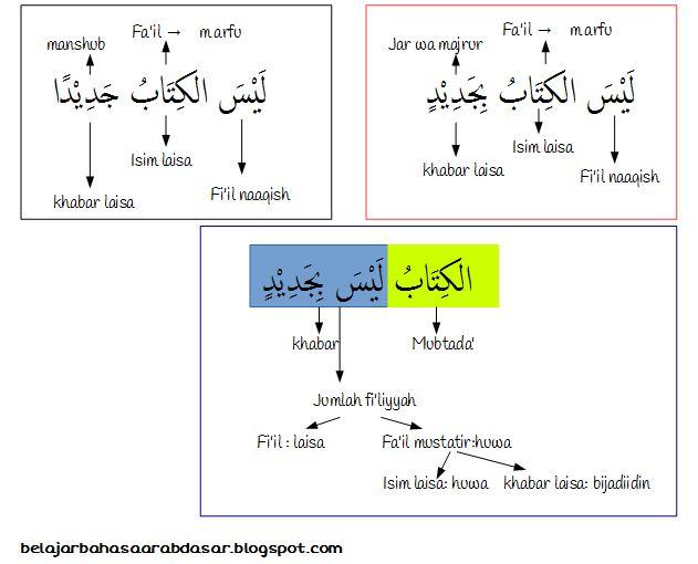 Tidak Dalam Bahasa Arab Penjelasan Tentang Isim Laisa Khabar Laisa
