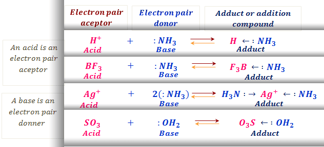 Definition of lewis acid and lewis base