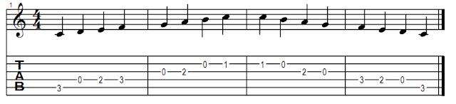 Guitar guitar chords sinhala songs : Learn how to play Lead guitar for Sinhala Songs - Scales (Video ...