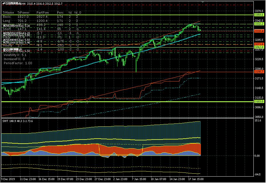 S&P 500. Коррекция в ключевом канале 3310.4-3332.2