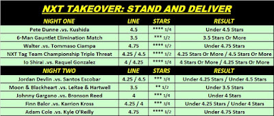 NXT TakeOver: Stand and Deliver 2021 Observer Star Ratings O/U Results