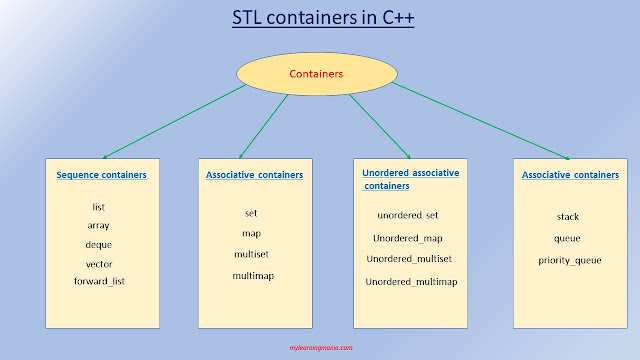 STL-Containers-in-C++