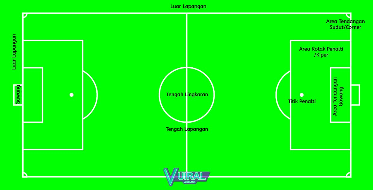 Gambar Lapangan Sepak Bola Beserta Ukuran Dan Keterangannya Vuiral