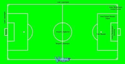 Gambar Lapangan Sepak Bola Standar Nasional Dan Internasional Beserta Keterangannya