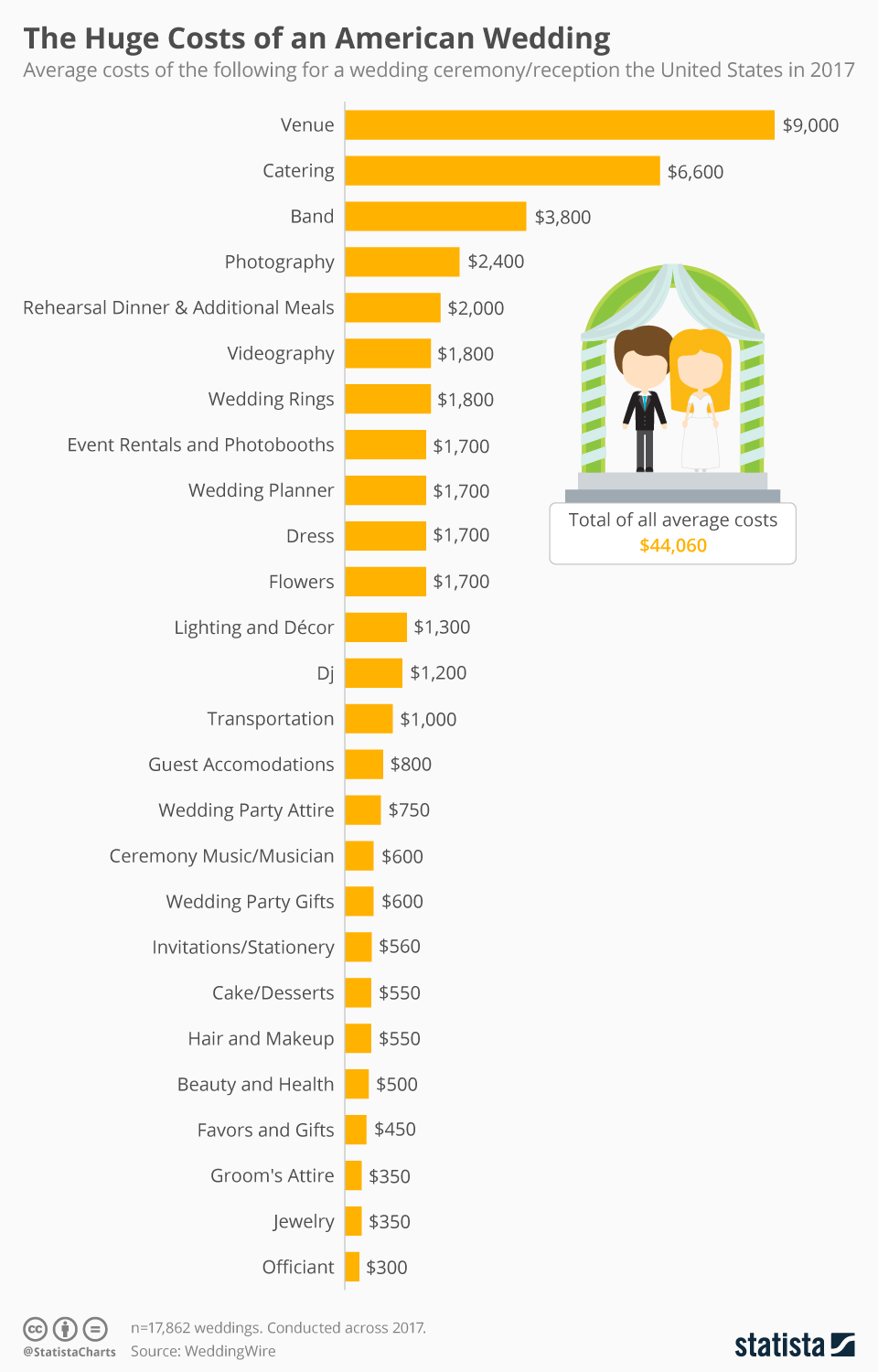 The Huge Costs of an American Wedding #infographic #Marriage #infographics #Marriage Costs