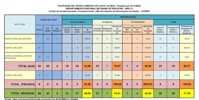 Clique na imagem e veja a taxa de ocupação dos Hospitais do Vale do Ribeira (22/12), 76,67% ocupação de leitos de UTI na rede SUS