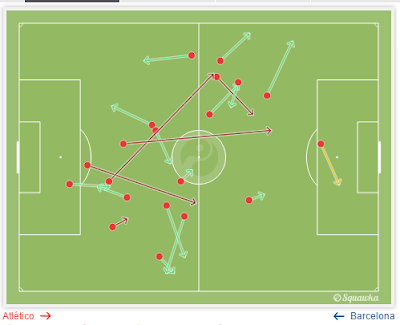 Pass Map Augusto Fernández