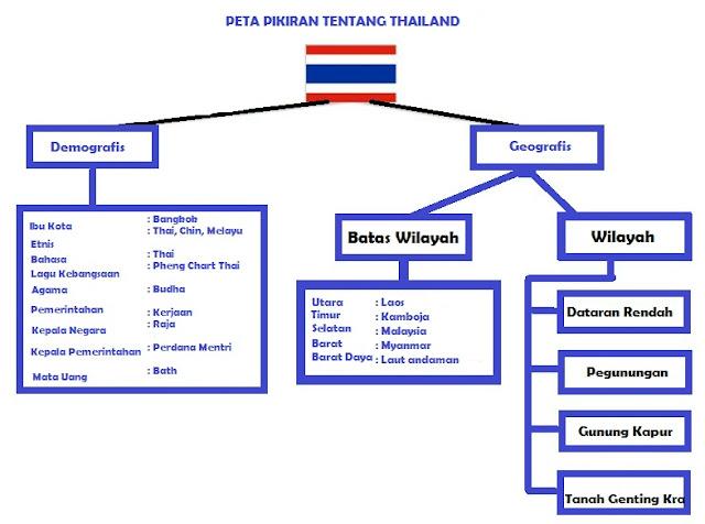 peta pikiran tentang thailand