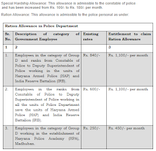Haryana Police Constable Special Hardship and Ration Allowance Rates