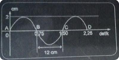 Perhatikan gambar dibawah : B. Amplitudo gelombang? C. Periode gelombang? D. Panjang gelombang?