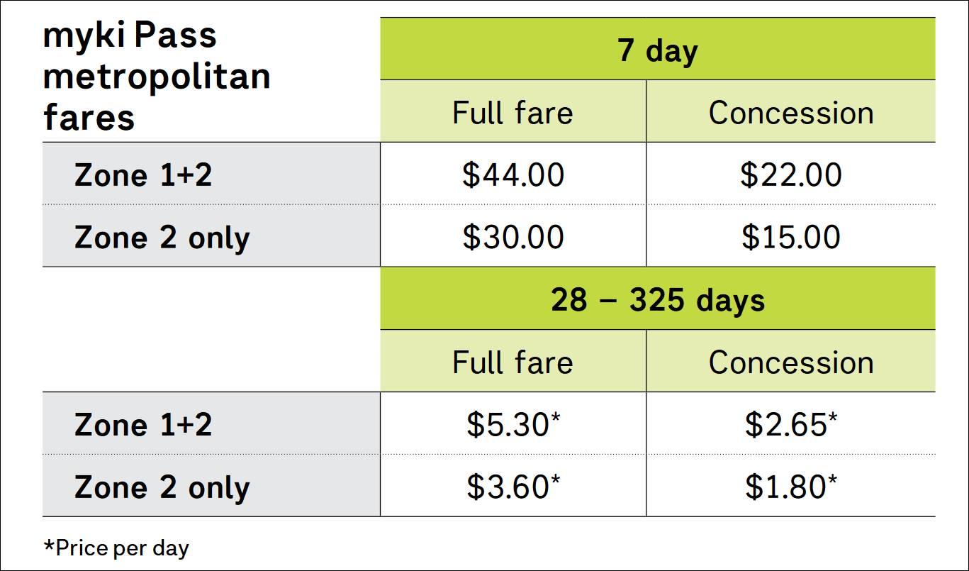 墨爾本-交通-myki Pass-電車-火車-巴士-攻略-介紹-教學-搭乘-票價-melbourne-transport-tram-train-bus