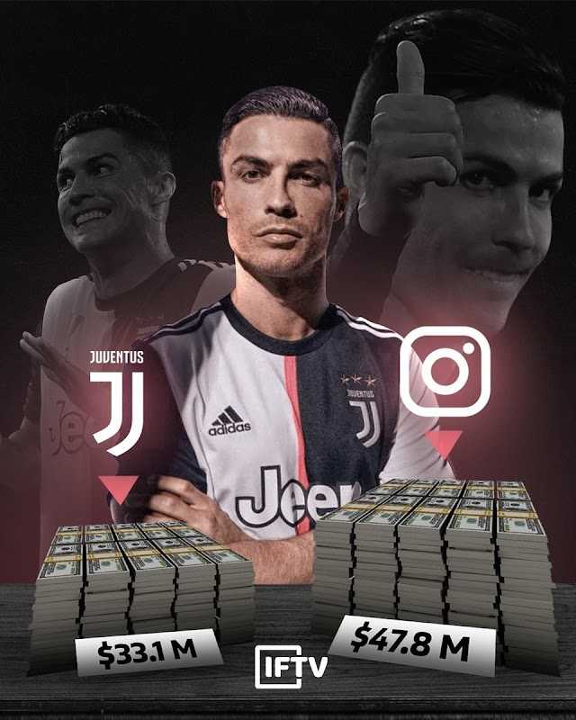 $47.8M! Ronaldo earns more on Instagram than his Juventus salary in 2019
