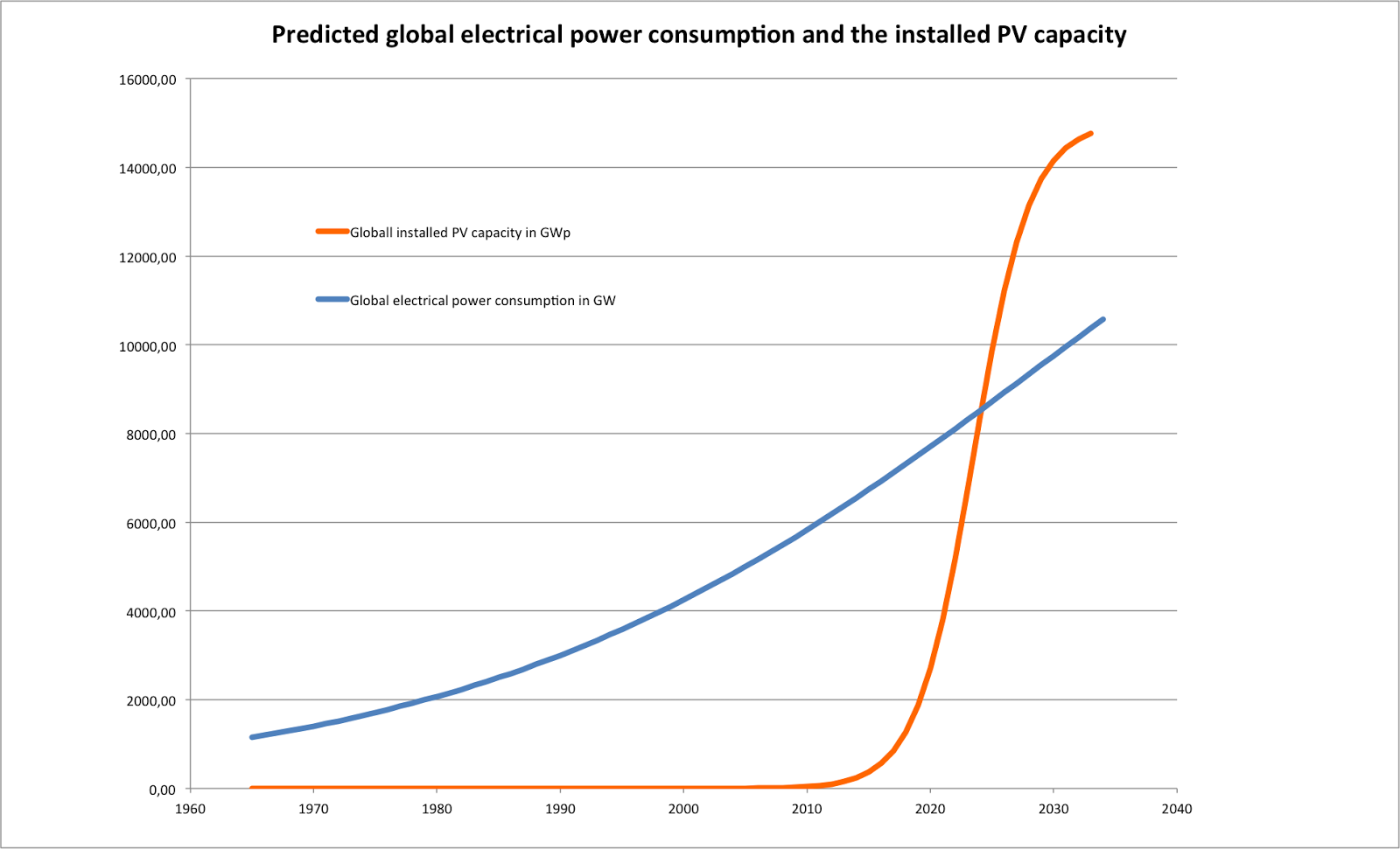 About Patents And Innovation Betting On Solar Power