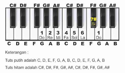 gambar tangga nada g piano
