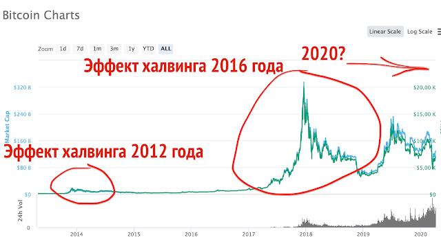halving-bitcoin-2020-2021-prognoz-kursa