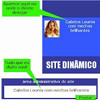 Site dinâmico e Estático