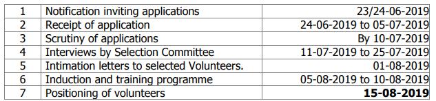 AP Grama Volunteer Recruitment Notification AP Village Volounteer Online Registration Form and Grama Volounteer  Official website