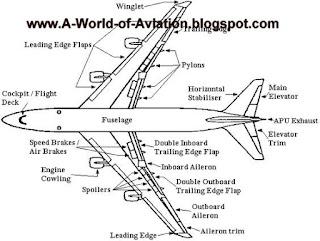 aircraft parts, airplane parts, aeroplane parts, parts of