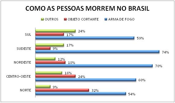 Resultado de imagem para homicídios no brasil
