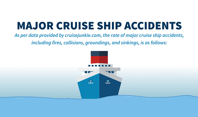 Major Cruise Ship Accidents