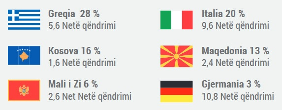 Greece and Italy are the main destinations of Albanian tourists