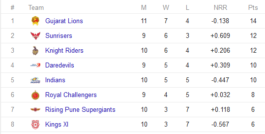 vivo-IPL-Point-table-2016