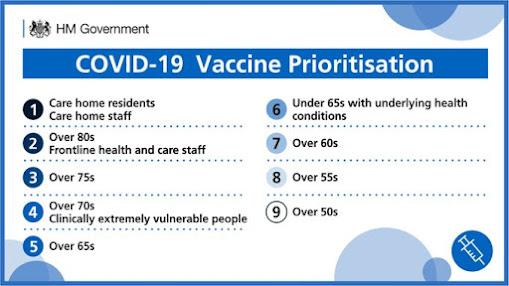 Vaccine prioritisation