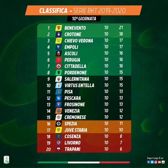 Prediksi Cosenza vs Cremonese — 5 November 2019
