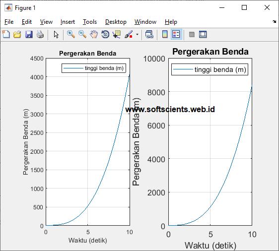 Dasar-Dasar Pemrograman Matlab - Grafik